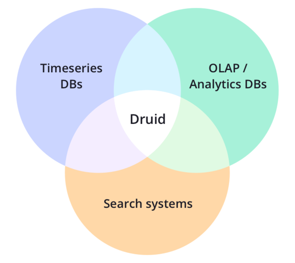 A schematic view of Druid's philosophy.