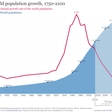 World Population Growing to 8 billion