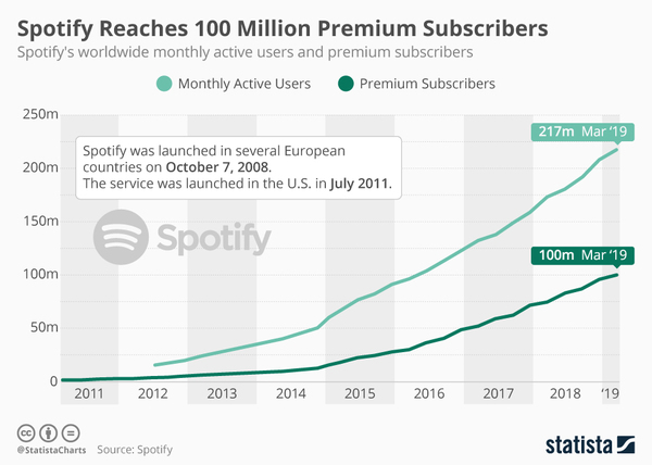 • Chart: Spotify Reaches 100 Million Premium Subscribers