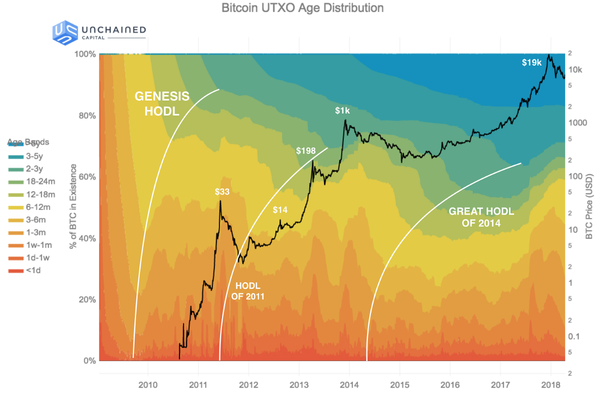 Source: https://blog.unchained-capital.com/bitcoin-data-science-pt-1-hodl-waves-7f3501d53f63