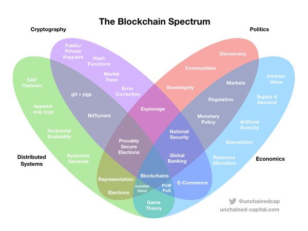 Source: https://blog.unchained-capital.com/blockchain-spectrum-806847e1c575