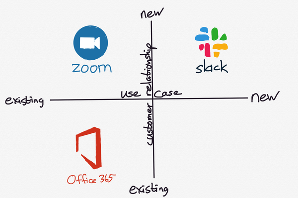 Microsoft, Slack, Zoom, and the SaaS Opportunity