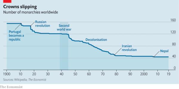 Evolution du nombre de monarchies à travers le monde