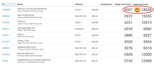 Porovnání výkonu iPad Pro s Mac Pro 2009 a dalšími stroji