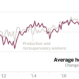 Why Wages Are Finally Rising, 10 Years After the Recession - The New York Times