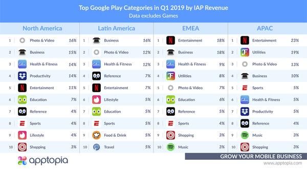 Top Grossing Google Play Categories in Q1 2019 - Credit: Apptopia