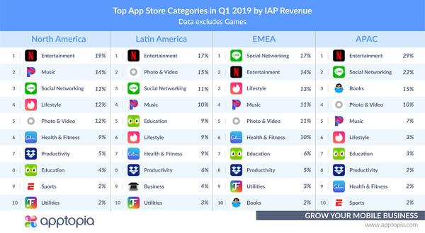 Top Grossing iOS Categories in Q1 2019 - Credit: Apptopia
