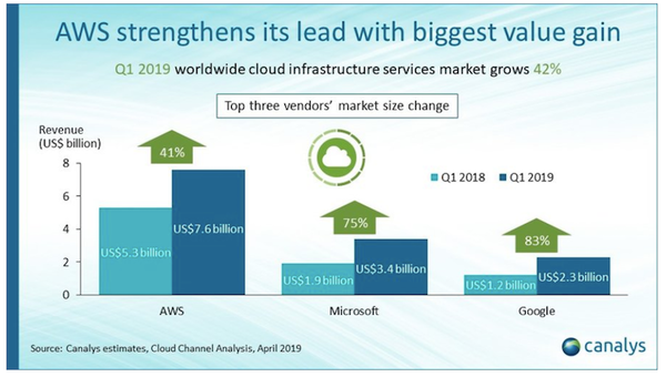 Market size change for the top 3 cloud service providers.