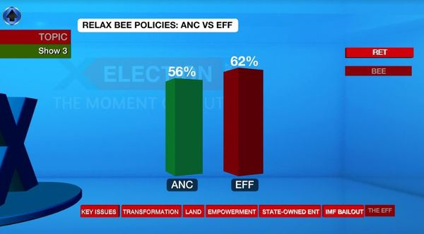 Percentage of each party supporters polled that want to see BEE policies relaxed.