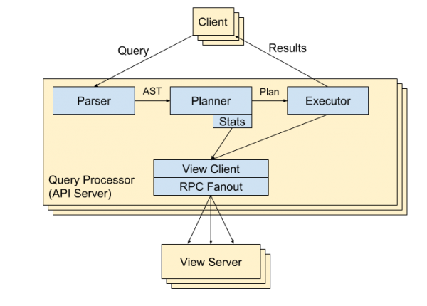 Architecture of Beam's query processor.