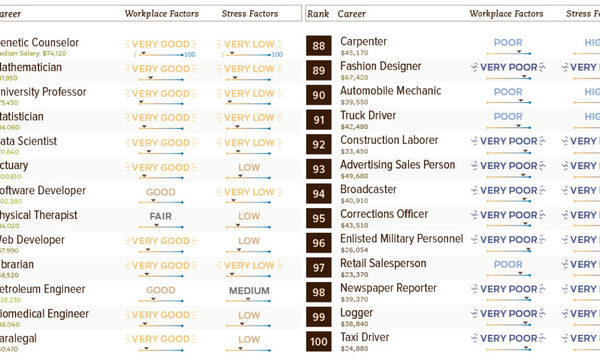 You Will Be Amazed How Badly News Industry Jobs Rank Amongst 100 Common Careers