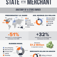 2019 State of the Merchant Report