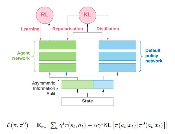 RL Weekly 17: Information Asymmetry in KL-regularized