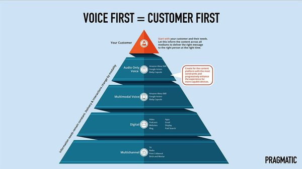Voice makes the organisation more mindful of their customer