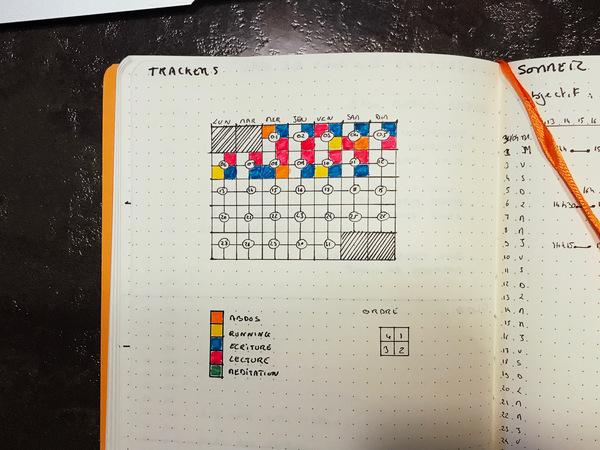 Mon tracker de progrès dans mon Bullet Journal