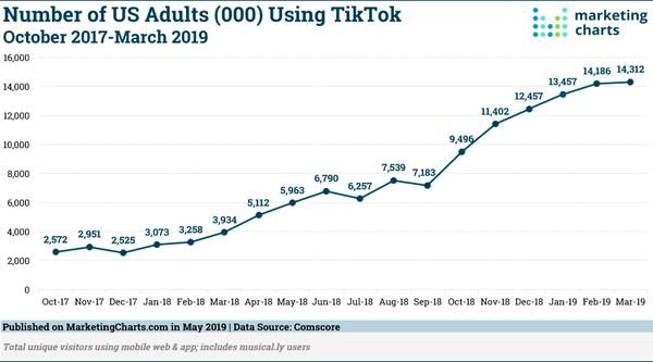 TikTok growth in the US - Credit: Marketing Charts