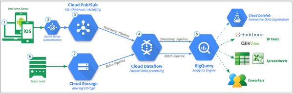 The model on GCP, which was followed in this example.