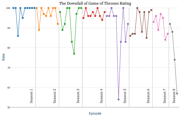 Game of Thrones is trending... down
