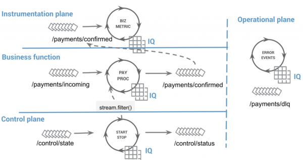 The four pillars of event streaming architecture applied to Confluent's system.