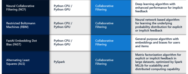 An excerpt from the wide range of recommender systems supported in Azure.