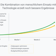 Erstklassiges Marketing: Technologien und Merkmale führender Unternehmen