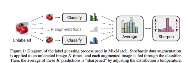A Holistic Approach to Semi-Supervised Learning