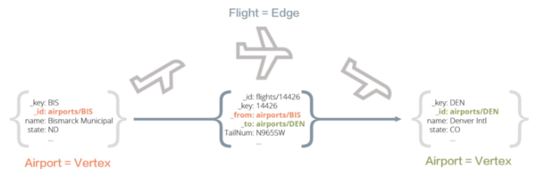 ArangoDB representation of flights data.
