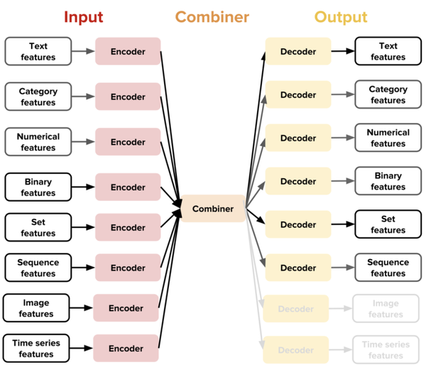 Employing different input and output features with Uber's Ludwig.