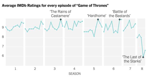 Auswertung: Wie sich die IMDb-Ratings von GoT seit Staffel 1 verändert haben