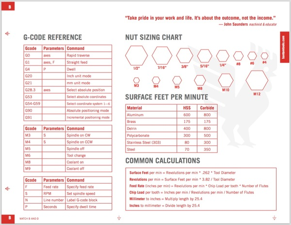 Handy CNC chart from Bantam Tools