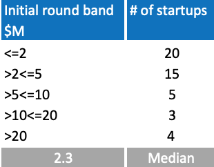 Chart 3. Number of AI startups launched in 2018 by the initial round size, sample of 47 startups
