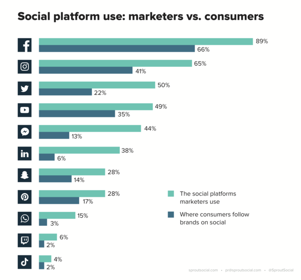 The state of social media marketing: Platforms - Credit: Sprout Social