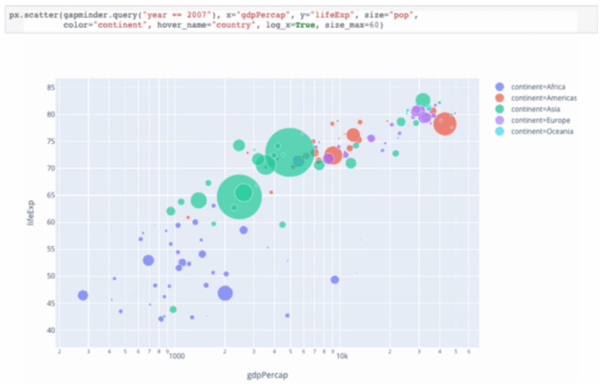 A sample interactive graph created with Plotly.