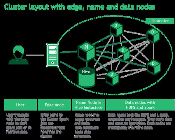 The basics of cluster computing.