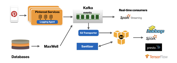 Part of Pinterest data stack, including Kafka.