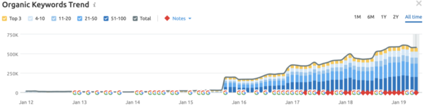 12 reasons your SEO traffic is plateauing and how to fix it