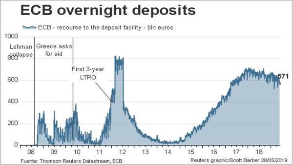 Fuente: Refinitiv (antigua división de Financing & Risk de Thomson Reuters)