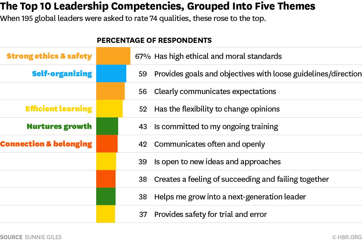 Core leadership competencies, via Harvard Business Review