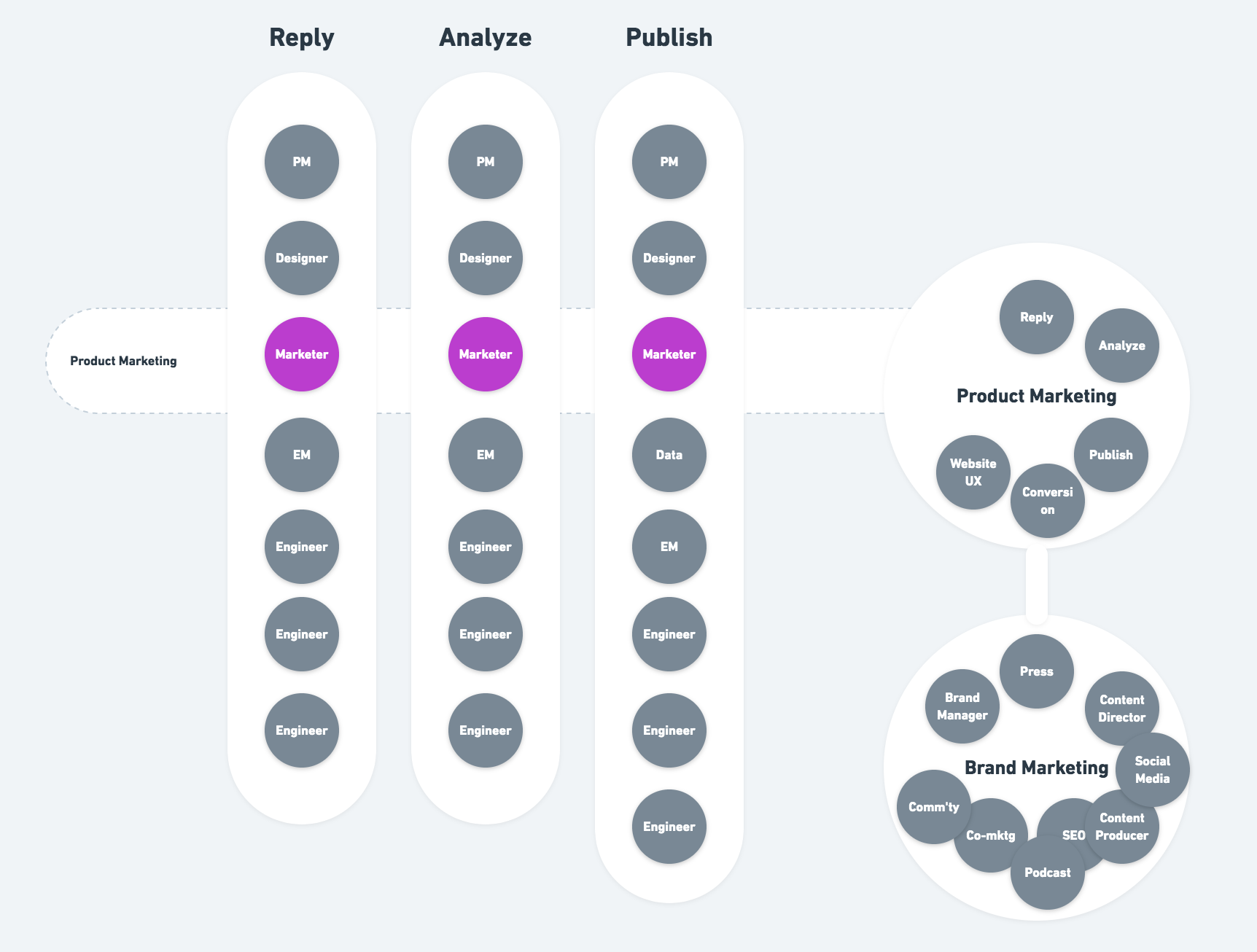 How we organize product marketing at Buffer