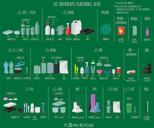 """M. ♻️ Mme Recyclage on Instagram: """"Know your plastics ! N'oubliez pas : Trier ce n'est pas Recycler !"""