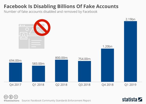 Fake accounts; real battles - Credit: Statista