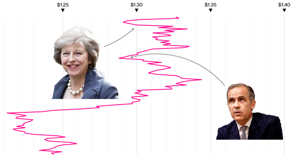 The Ups and Downs of the Pound Show May's Turbulent Leadership