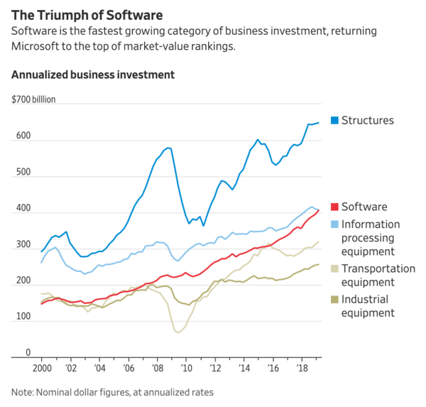If the Economy Booms, Thank Software