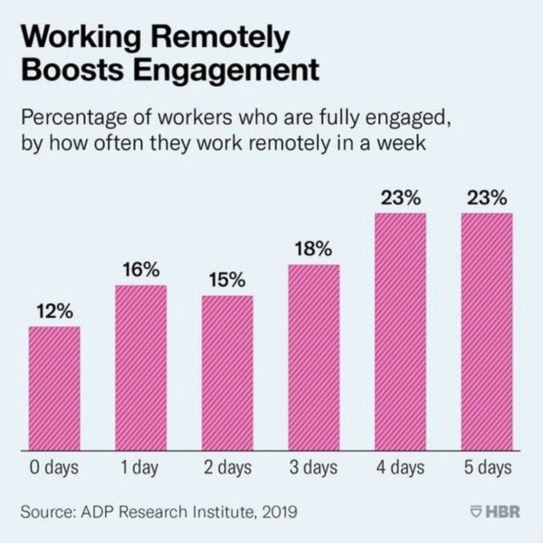 According to research by ADP, the most engaged employees work remotely 4-5 days per week.