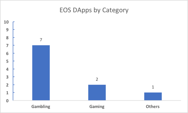 Source: Dapp.com