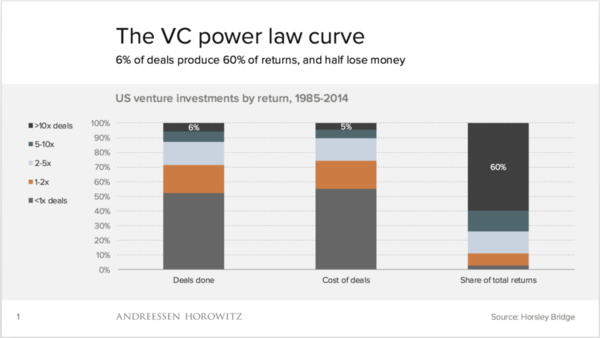 Why startups are hard – the math of venture capital returns tells the story