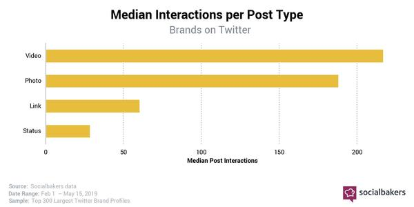 The Most Engaging Post Types on Twitter - Credit: Socialbakers