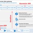 On-Premise Data Gateway setup