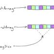Understanding The ArraySlice