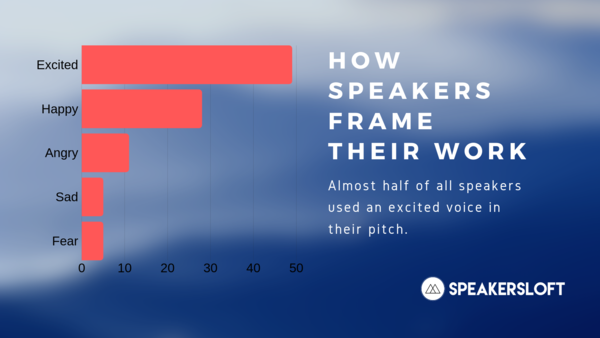 Do you sound excited in your pitch? Most speakers do.
